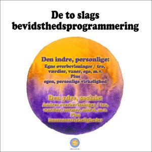 Billede: cirkel med to farver, orange og lilla, som flyder ud i hinanden. Tekst: To slags bevidsthedsprogrammering: Indre, personlig og ydre, social programmering.
