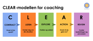 CLEAR model for coaching.