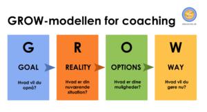GROW model for coaching.