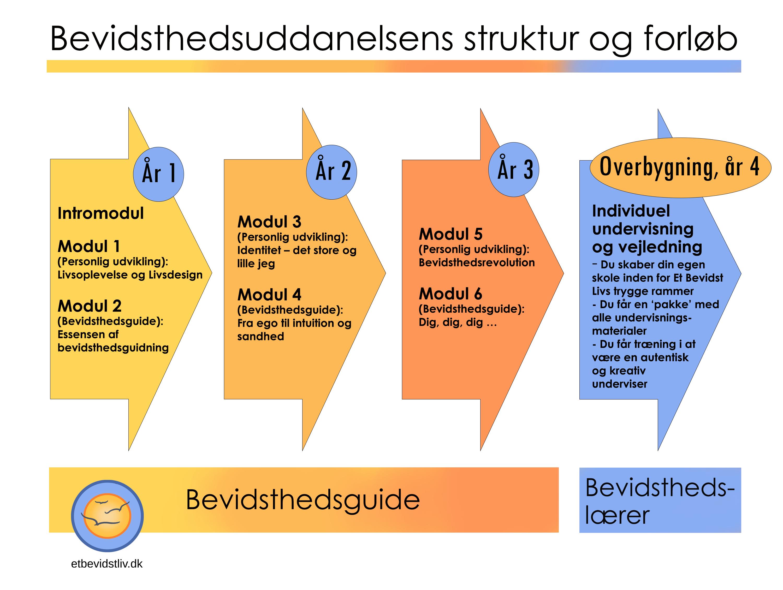 Struktur og forløb på Bevidsthedsuddannelsen hos et Et Bevidst Liv med Søren Lauritzen og Birgitte Coste. En alternativ uddannelse i højere bevidsthed.